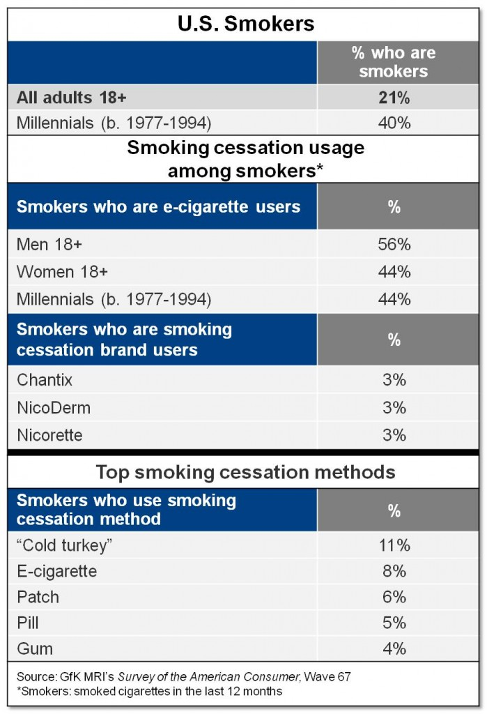 la cigarette lectronique est la seconde m thode d 39 arr t du tabac. Black Bedroom Furniture Sets. Home Design Ideas