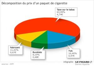 Comment est taxé un paquet de cigarette en France?