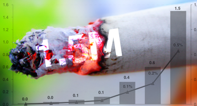 Graphique explicatif de la baisse de la consommation de la cigarette traditionnelle aux USA