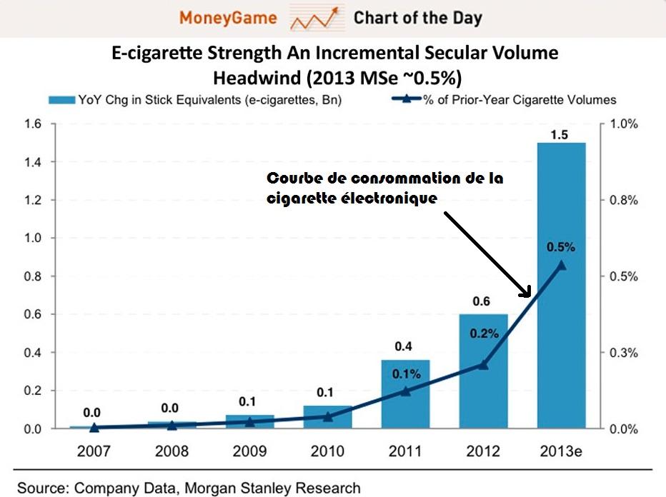 Description de la consommation de tabac aux USA