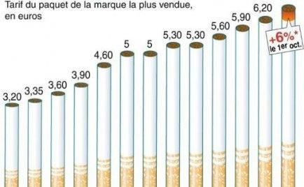 Evolution du prix du tabac
