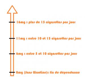Schéma d'aide au choix de votre liquide pour cigarette électronique