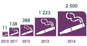 Evolution du marché de la cigarette électronique