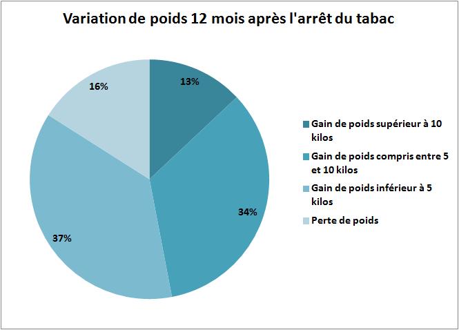 Statistique prise de poids suite arret du tabac