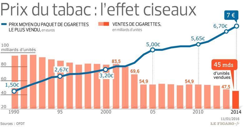 Hausse des prix du tabac : les français sont pour !