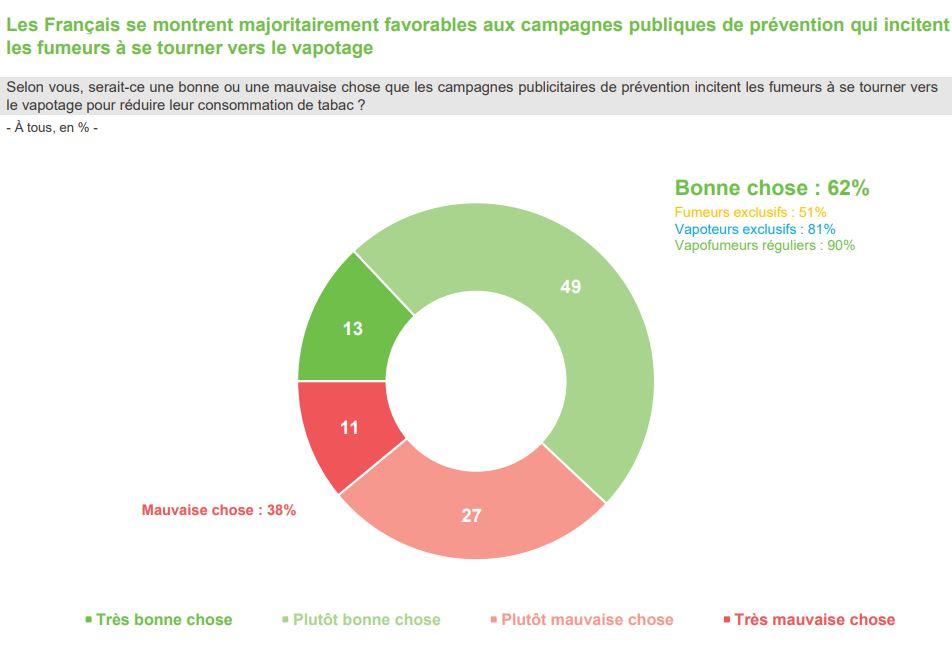Les Français espèrent voir les pouvoirs public davantage promouvoir la vape.