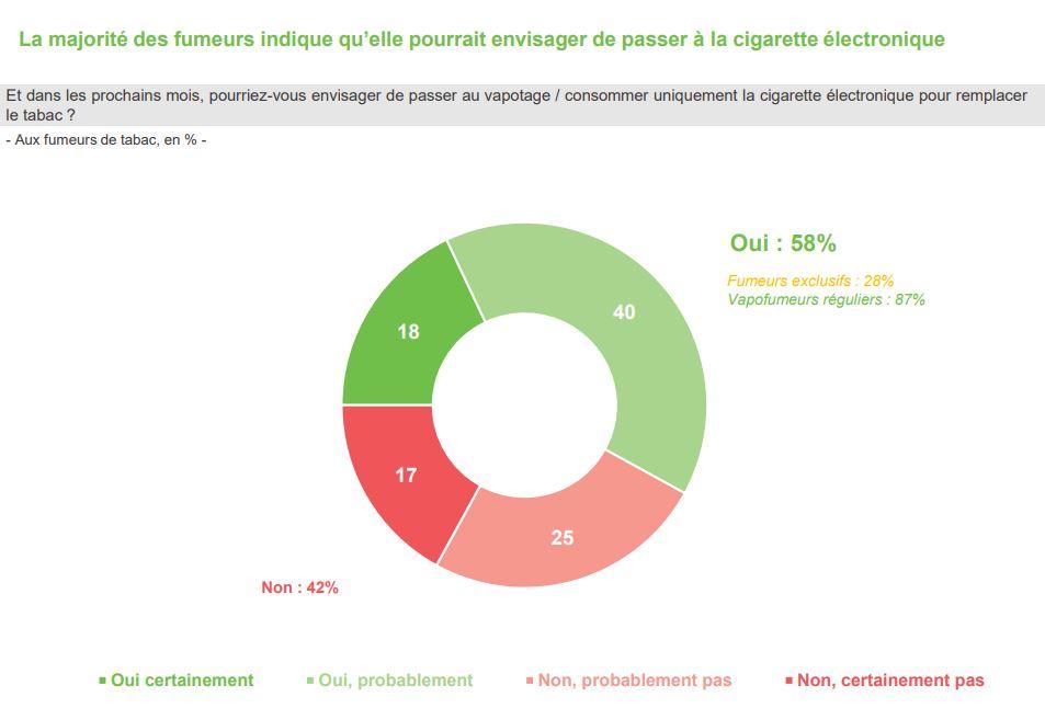 A fumeur exclusif sur 3 envisage d'arrêter grâce à la cigarette électronique.