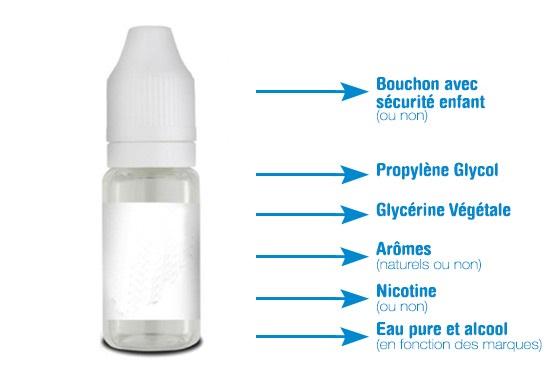 Composition du E-liquide