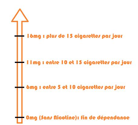 Choix taux de Nicotine saveur Caramel