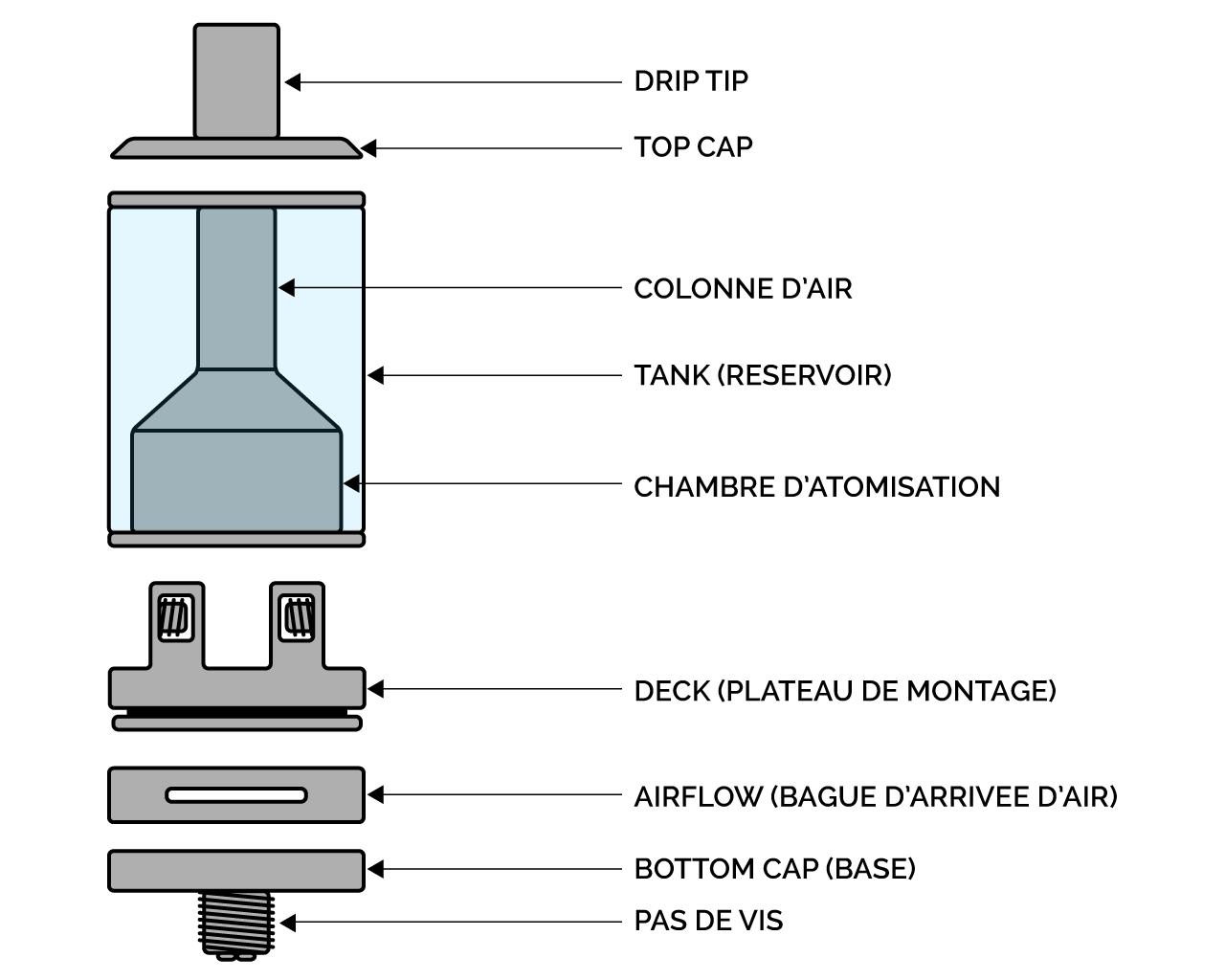 Anatomie d'un atomiseur reconstructible