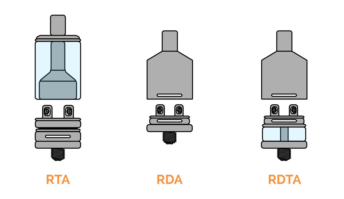 Les différents types de reconstructibles