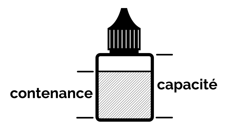Contenance et capacité
