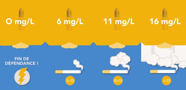 choix taux de nicotine pour débutant