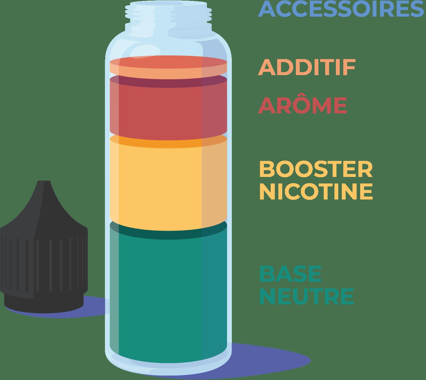 Comment faire son e-liquide DIY? Voici les différents ingrédients